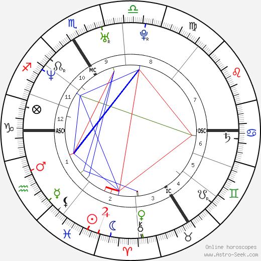 Abd Al Malik день рождения гороскоп, Abd Al Malik Натальная карта онлайн