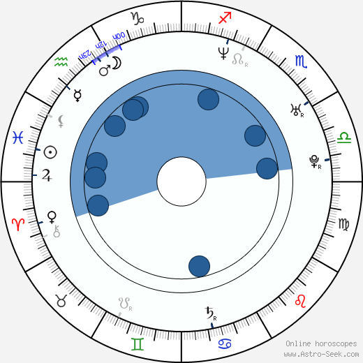 Ana Karina Casanova wikipedia, horoscope, astrology, instagram