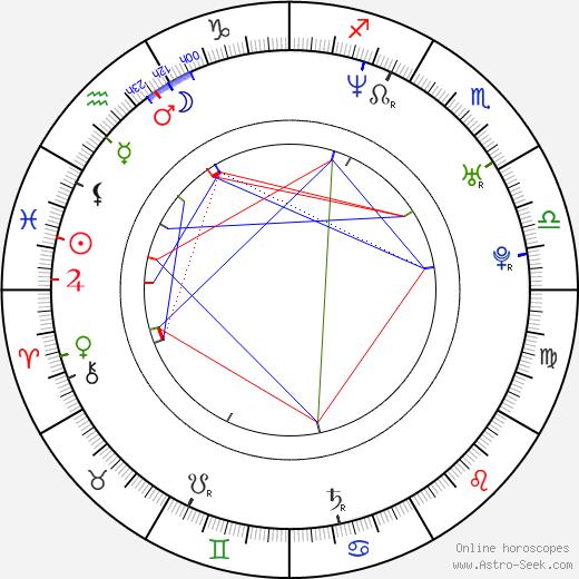 Ana Karina Casanova birth chart, Ana Karina Casanova astro natal horoscope, astrology