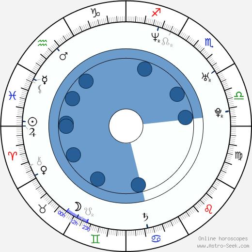 Angella Kaye wikipedia, horoscope, astrology, instagram
