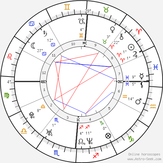 Anne Dudek birth chart, biography, wikipedia 2020, 2021
