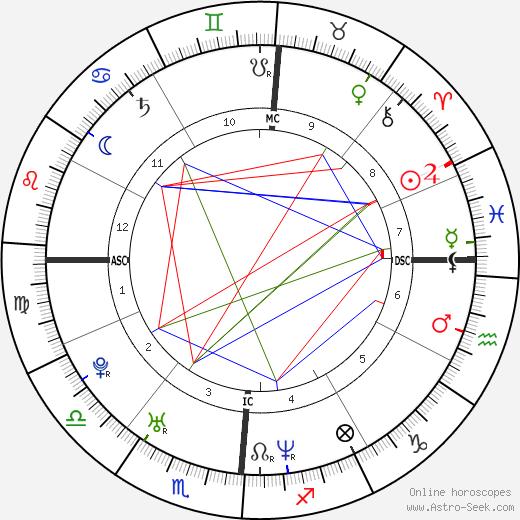 Anne Dudek birth chart, Anne Dudek astro natal horoscope, astrology