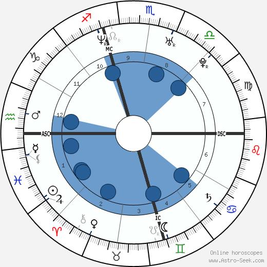 Antonio Daniels wikipedia, horoscope, astrology, instagram