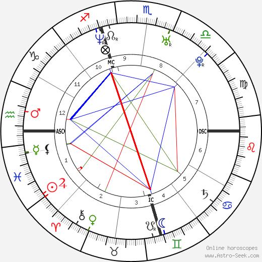 Antonio Daniels tema natale, oroscopo, Antonio Daniels oroscopi gratuiti, astrologia