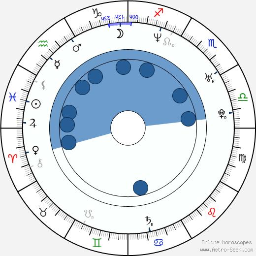 Aracely Arámbula wikipedia, horoscope, astrology, instagram