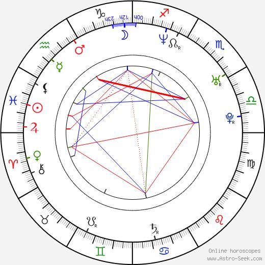Aracely Arámbula astro natal birth chart, Aracely Arámbula horoscope, astrology