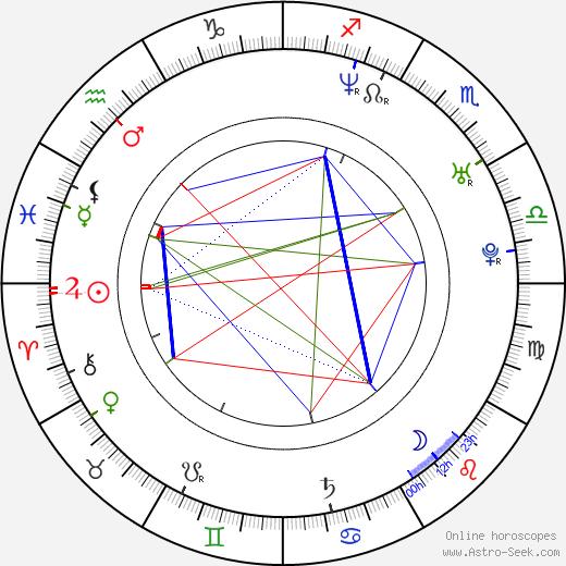 Ariston Green birth chart, Ariston Green astro natal horoscope, astrology