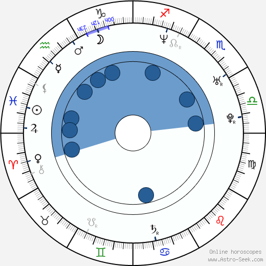 Chad Gabriel wikipedia, horoscope, astrology, instagram
