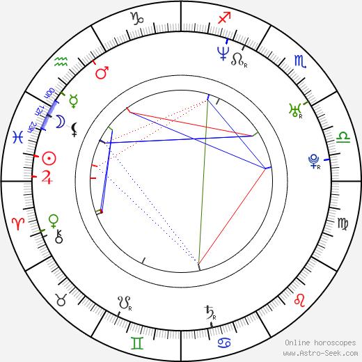 Clara Kuperberg birth chart, Clara Kuperberg astro natal horoscope, astrology