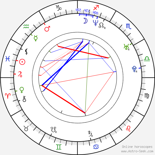 Eric Kmetz birth chart, Eric Kmetz astro natal horoscope, astrology