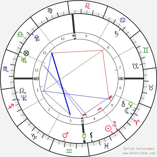 Ева Лонгория Eva Longoria день рождения гороскоп, Eva Longoria Натальная карта онлайн