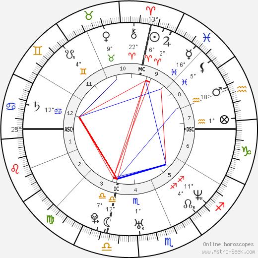Fergie birth chart, biography, wikipedia 2019, 2020