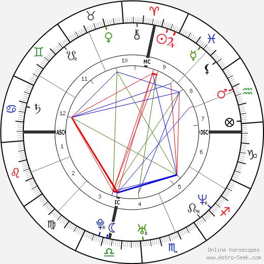 Ферги (значения) Fergie день рождения гороскоп, Fergie Натальная карта онлайн