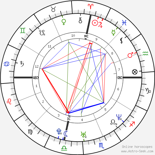 Fergie astro natal birth chart, Fergie horoscope, astrology