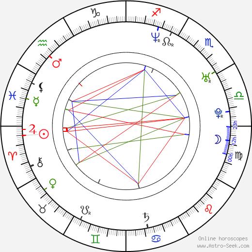 Filip Hammar birth chart, Filip Hammar astro natal horoscope, astrology