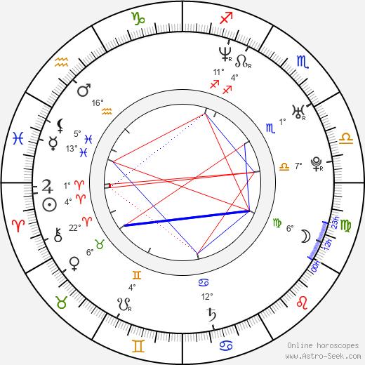 Gaspard Manesse birth chart, biography, wikipedia 2019, 2020