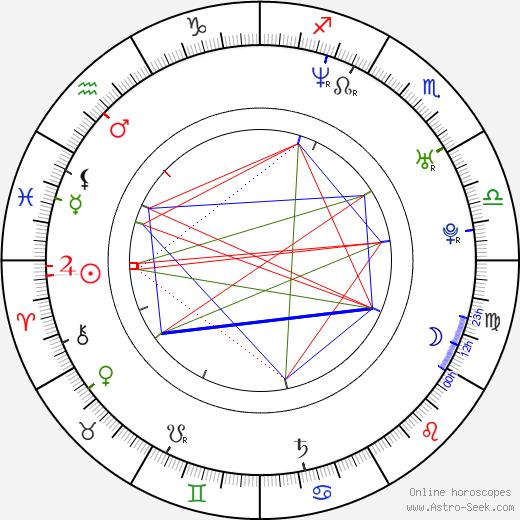 Gaspard Manesse astro natal birth chart, Gaspard Manesse horoscope, astrology