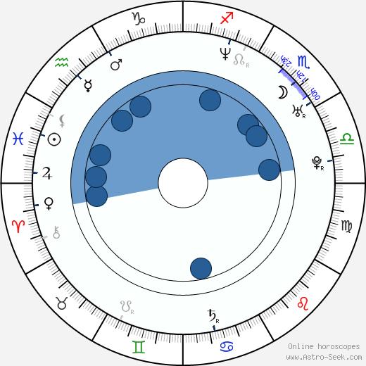 Hynek Tomm wikipedia, horoscope, astrology, instagram