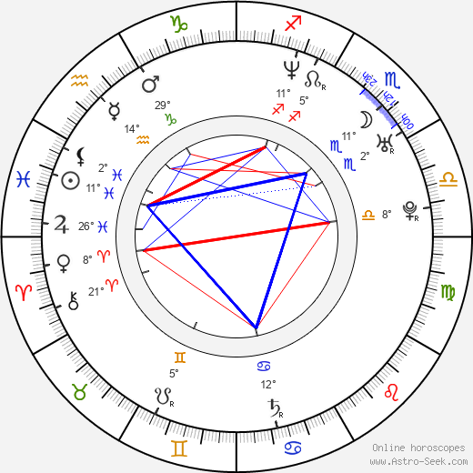Hynek Tomm birth chart, biography, wikipedia 2019, 2020