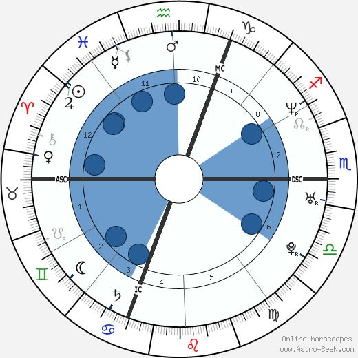 Isolde Kostner wikipedia, horoscope, astrology, instagram