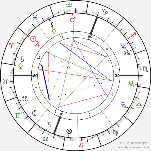 Isolde Kostner tema natale, oroscopo, Isolde Kostner oroscopi gratuiti, astrologia