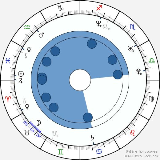 Izuru Kumasaka wikipedia, horoscope, astrology, instagram