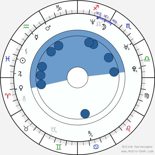 Jeong-eun Kim wikipedia, horoscope, astrology, instagram