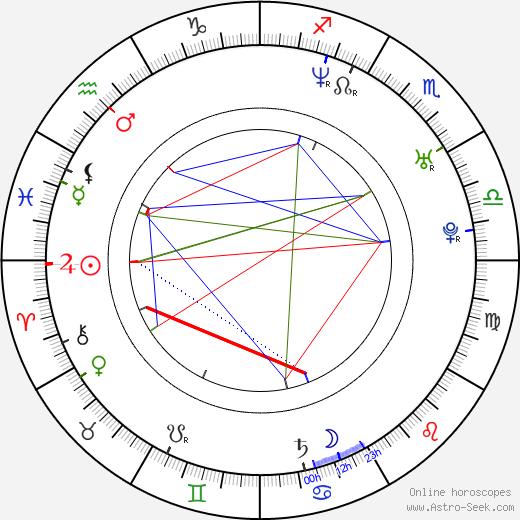 Jiří Novák birth chart, Jiří Novák astro natal horoscope, astrology