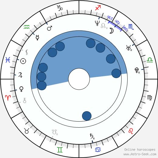 Johanna Wokalek wikipedia, horoscope, astrology, instagram
