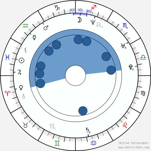 Jolene Blalock wikipedia, horoscope, astrology, instagram
