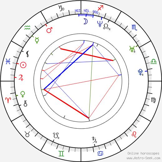 Джолин Блэлок Jolene Blalock день рождения гороскоп, Jolene Blalock Натальная карта онлайн