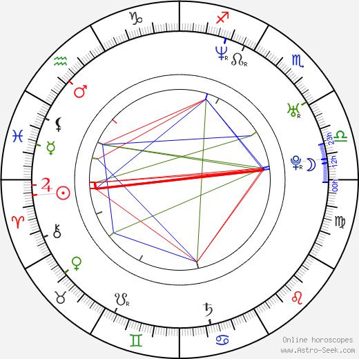 Kenny Doughty birth chart, Kenny Doughty astro natal horoscope, astrology