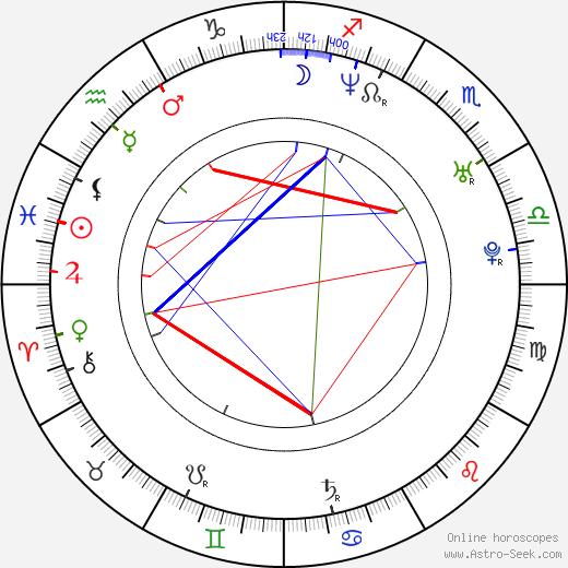 Kevin Cotteleer birth chart, Kevin Cotteleer astro natal horoscope, astrology