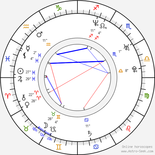 Libor Koutník birth chart, biography, wikipedia 2020, 2021