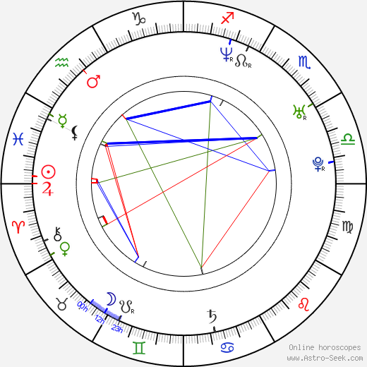 Libor Koutník birth chart, Libor Koutník astro natal horoscope, astrology