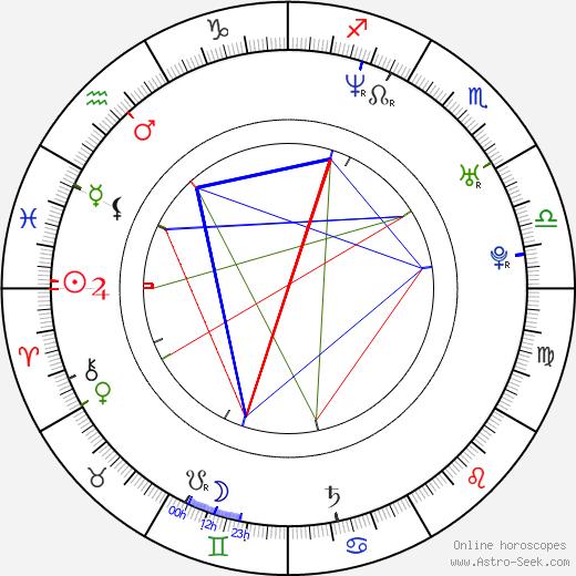 Lucie Laurier tema natale, oroscopo, Lucie Laurier oroscopi gratuiti, astrologia