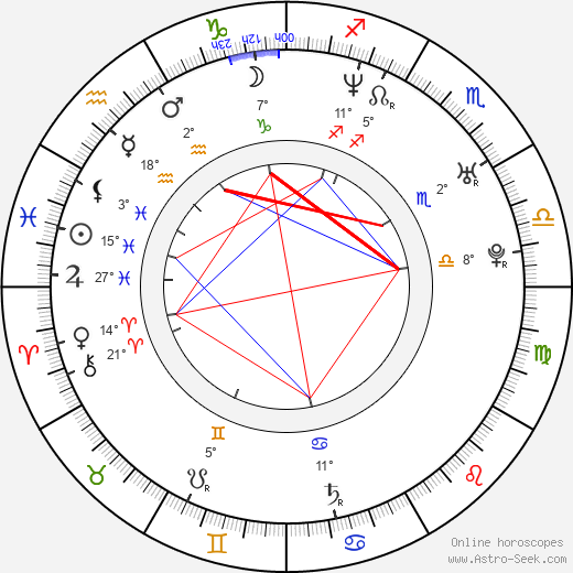 Mackenzie Firgens birth chart, biography, wikipedia 2019, 2020