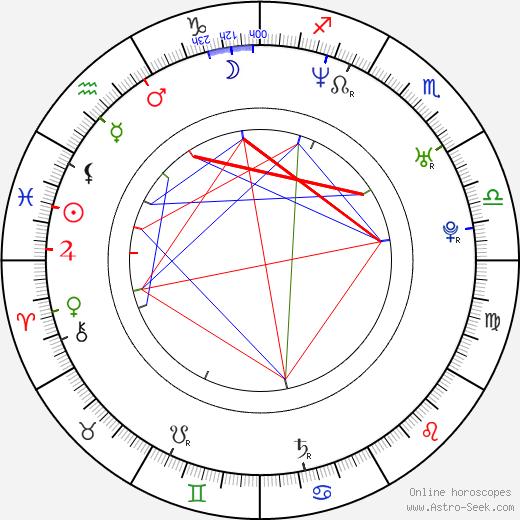 Mackenzie Firgens astro natal birth chart, Mackenzie Firgens horoscope, astrology