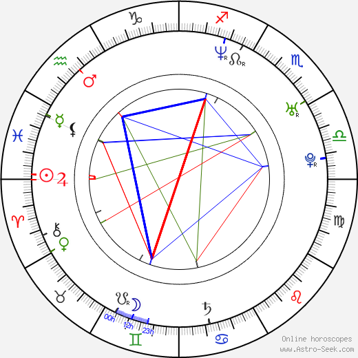Matthew Leitch день рождения гороскоп, Matthew Leitch Натальная карта онлайн