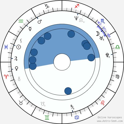 Matthew Watson wikipedia, horoscope, astrology, instagram