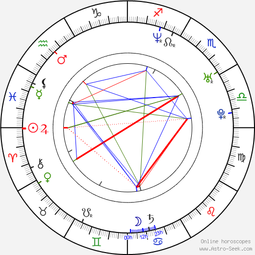 Michale Graves astro natal birth chart, Michale Graves horoscope, astrology