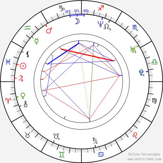 Misha birth chart, Misha astro natal horoscope, astrology