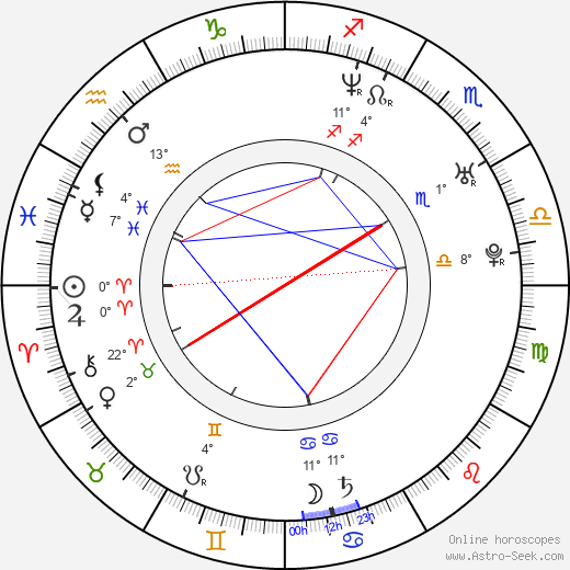 Nicole Leroux birth chart, biography, wikipedia 2019, 2020
