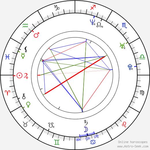 Nicole Leroux birth chart, Nicole Leroux astro natal horoscope, astrology