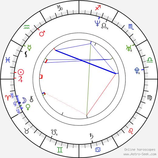 Paula Leza birth chart, Paula Leza astro natal horoscope, astrology