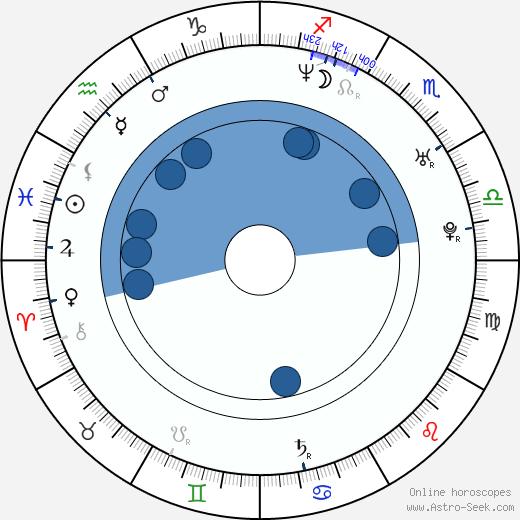 Philip Clayton Smith wikipedia, horoscope, astrology, instagram