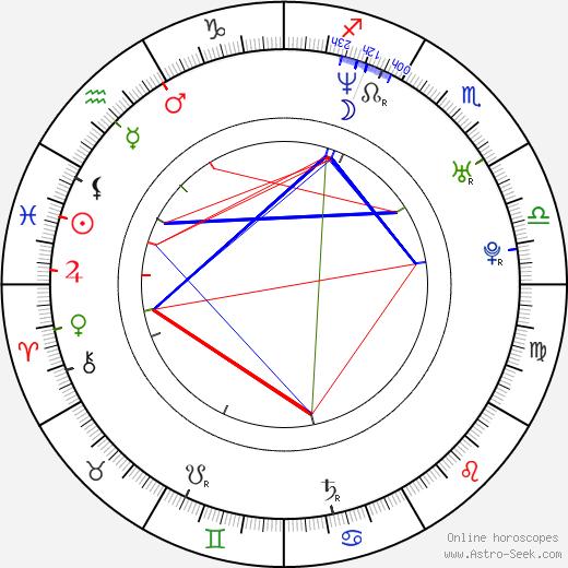 Philip Clayton Smith astro natal birth chart, Philip Clayton Smith horoscope, astrology