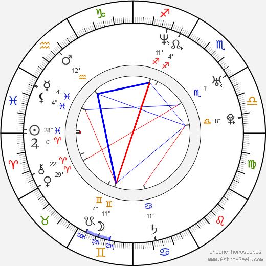 Radoslav Kuric birth chart, biography, wikipedia 2020, 2021