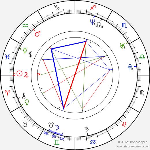 Radoslav Kuric birth chart, Radoslav Kuric astro natal horoscope, astrology