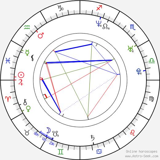 Raffaello Balzo birth chart, Raffaello Balzo astro natal horoscope, astrology